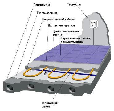 мощности кабельной системы